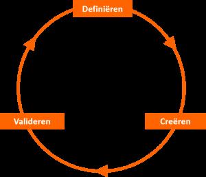 Propositie design cyclus